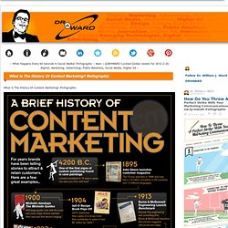 What Is The History Of Content Marketing