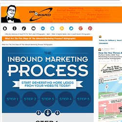 What Are The Five Steps Of The Inbound Marketing Process
