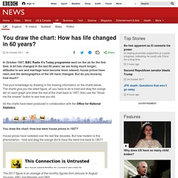 *****You draw the chart: How has life changed in 60 years?