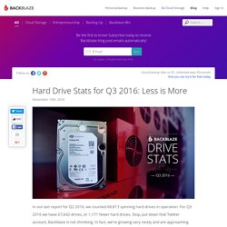 2016 Hard Drive Failure Rates for 2TB - 8TB Drives