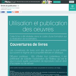 Booktrailer : Droits de publication