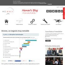 Drones, un negocio muy rentable » Hemav