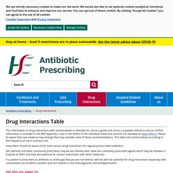 Drug Interactions Table