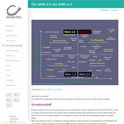 Du web 1.0 au web 4.0: l'évolution du web depuis 1990.