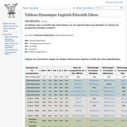 Tableau Dynamique Logiciels Éducatifs Libres