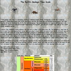 The Earth's Geologic Time Scale Eons Eras Periods Epoch Life