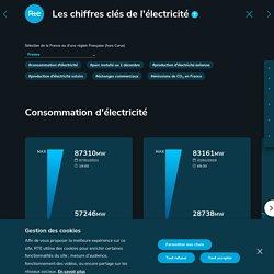 Eco2mix – Les chiffres clés de l'électricité