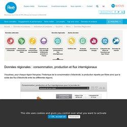 Eco2mix Données Régionales