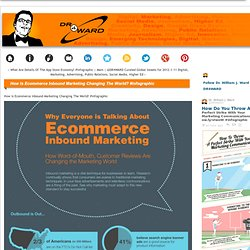 How Is Ecommerce Inbound Marketing Changing The World