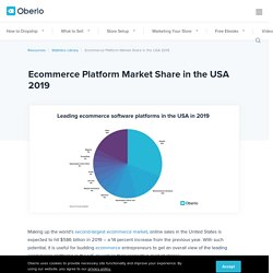Ecommerce Platform Market Share in the USA 2019