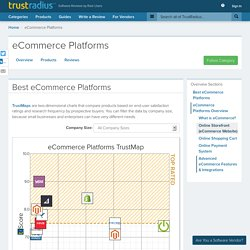 eCommerce Platforms Overview