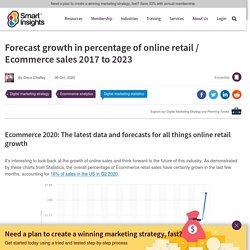 Ecommerce growth statistics - UK, US and Worldwide forecasts