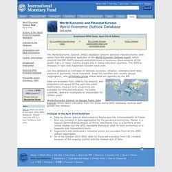 World Economic Outlook Database April 2016