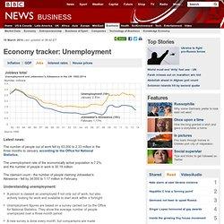 Economy tracker: Unemployment