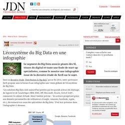 L'écosystème du Big Data en une infographie
