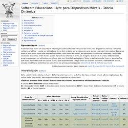 Software Educacional Livre para Dispositivos Móveis - Tabela Dinâmica - Wiki Software Livre na Educação