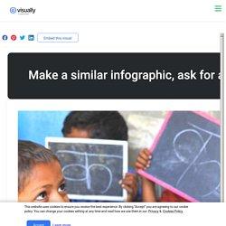 Best NGO In INDIA Support Educating Underprivileged Children