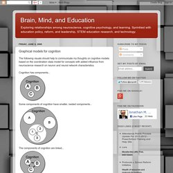 Graphical models for cognition
