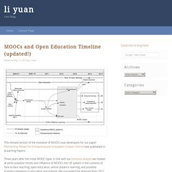 MOOCs and Open Education Timeline (updated!)