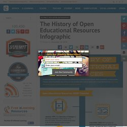 The History of Open Educational Resources Infographic