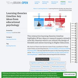 Learning theories timeline: key ideas from educational psychology