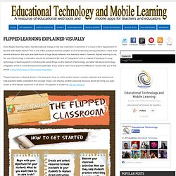 Flipped Learning Explained Visually
