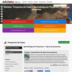 Eduteka - Proyectos de Clase > Aprendizaje por Proyectos > Tipos de proyectos