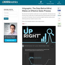 The Data Behind What Makes an Effective Sales Process - The Infographic