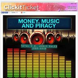 Money, Music and Piracy - Effects of Piracy on Music Industry - Pirate Recording Industry
