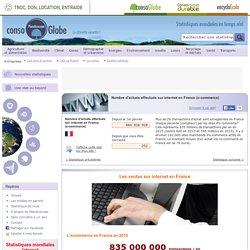 Nombre d'achats effectués sur internet en France (e-commerce)