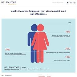 Egalité femmes-hommes : tout vient à point à qui sait attendre... - re.sources