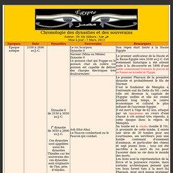 Égypte - Egypt : Chronologie des Souverains de l'Égypte