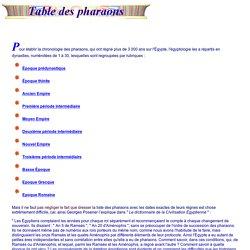 Egypte : Table des pharaons