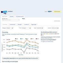 Eiendomspulsen: Boligstatistikk på nett