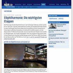 Elbphilharmonie: Die wichtigsten Etappen