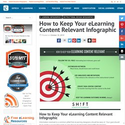 How to Keep Your eLearning Content Relevant Infographic