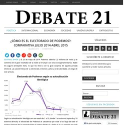 ¿Cómo es el electorado de Podemos?: comparativa julio 2014-abril 2015 – Debate21