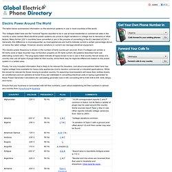 Electricity Around the World