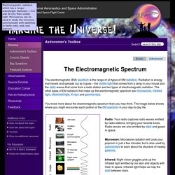 Electromagnetic Spectrum - Introduction