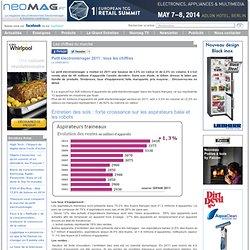Petit électroménager 2011 : tous les chiffres