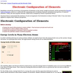 Electronic Configuration of Elements