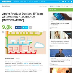 Apple Product Design: 35 Years of Consumer Electronics [INFOGRAPHIC]
