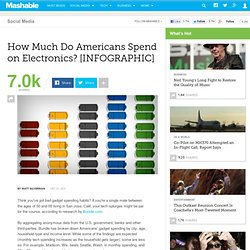 How Much Americans Spend on Electronics [INFOGRAPHIC]