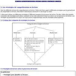 Programme d'études - Niveau élémentaire - Écoles fransaskois - 5. Les stratégies de compréhension en lecture