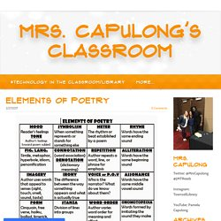 Elements of Poetry - Mrs. Capulong's classroom