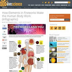 How Elements in Fireworks Make the Human Body Work (Infographic)
