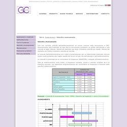 Elettromeccanica Giordano Colombo, produzione elettromandrini
