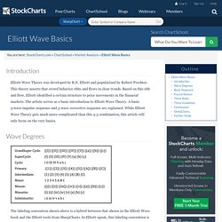 Elliott Wave Basics [ChartSchool]