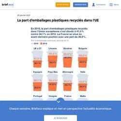 La part d'emballages plastiques recyclés dans l'UE
