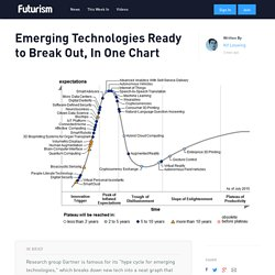 Emerging Technologies Ready to Break Out, In One Chart